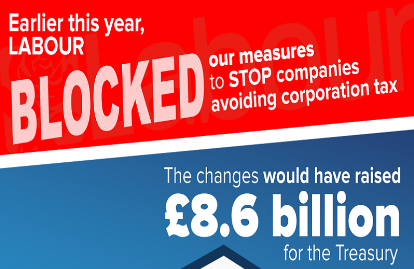 Earlier this year, Labour blocked our measures to stop companies avoiding corporation tax. They forced new rules to stop companies from shifting losses overseas to avoid corporation tax to be dropped from the Finance Bill. These changes would have raised £8.6 billion for the Treasury.