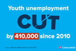 Youth unemployment has been cut by over 400,000
