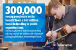 Youth organisations receive £40 million boost for skills and life chances