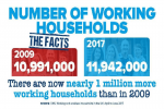 A million more working households