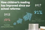 Reading standards in our schools are the best in over 15 years