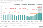 Net immigration up to 333,000